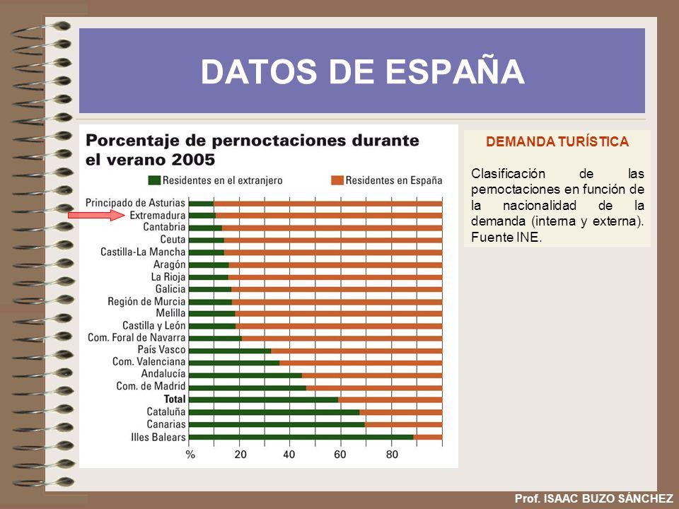 DATOS DE ESPAÑA DEMANDA TURÍSTICA Clasificación de las pernoctaciones en función de la nacionalidad de la demanda (interna y externa). Fuente INE. Pro