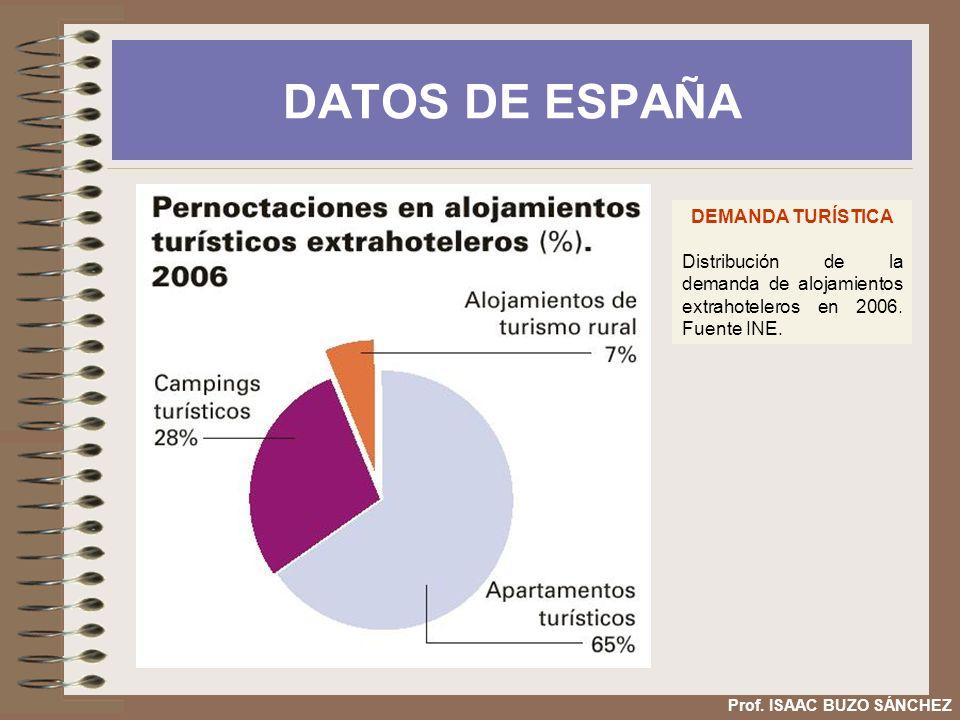 DATOS DE ESPAÑA DEMANDA TURÍSTICA Distribución de la demanda de alojamientos extrahoteleros en 2006. Fuente INE. Prof. ISAAC BUZO SÁNCHEZ