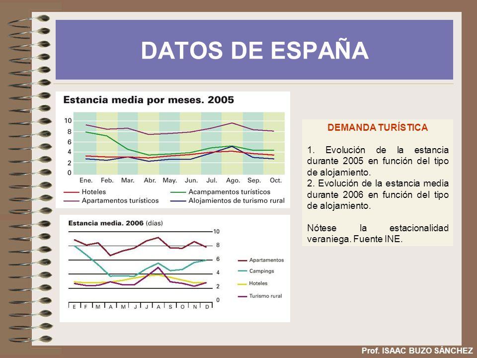DATOS DE ESPAÑA DEMANDA TURÍSTICA 1. Evolución de la estancia durante 2005 en función del tipo de alojamiento. 2. Evolución de la estancia media duran