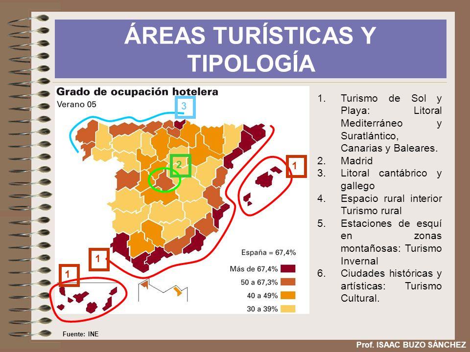 ÁREAS TURÍSTICAS Y TIPOLOGÍA 1 1 1 2 3 1.Turismo de Sol y Playa: Litoral Mediterráneo y Suratlántico, Canarias y Baleares. 2.Madrid 3.Litoral cantábri