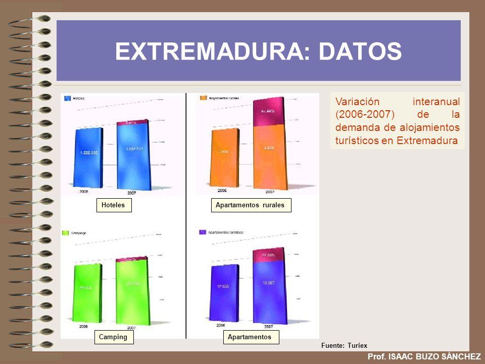 EXTREMADURA: DATOS HotelesApartamentos rurales CampingApartamentos Variación interanual (2006-2007) de la demanda de alojamientos turísticos en Extrem