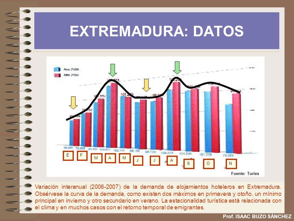 EXTREMADURA: DATOS Variación interanual (2006-2007) de la demanda de alojamientos hoteleros en Extremadura. Obsérvese la curva de la demanda, como exi