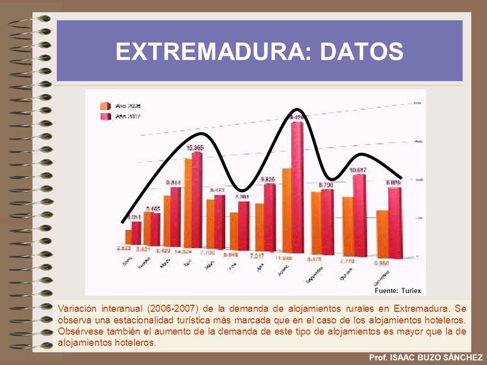 EXTREMADURA: DATOS Variación interanual (2006-2007) de la demanda de alojamientos rurales en Extremadura. Se observa una estacionalidad turística más