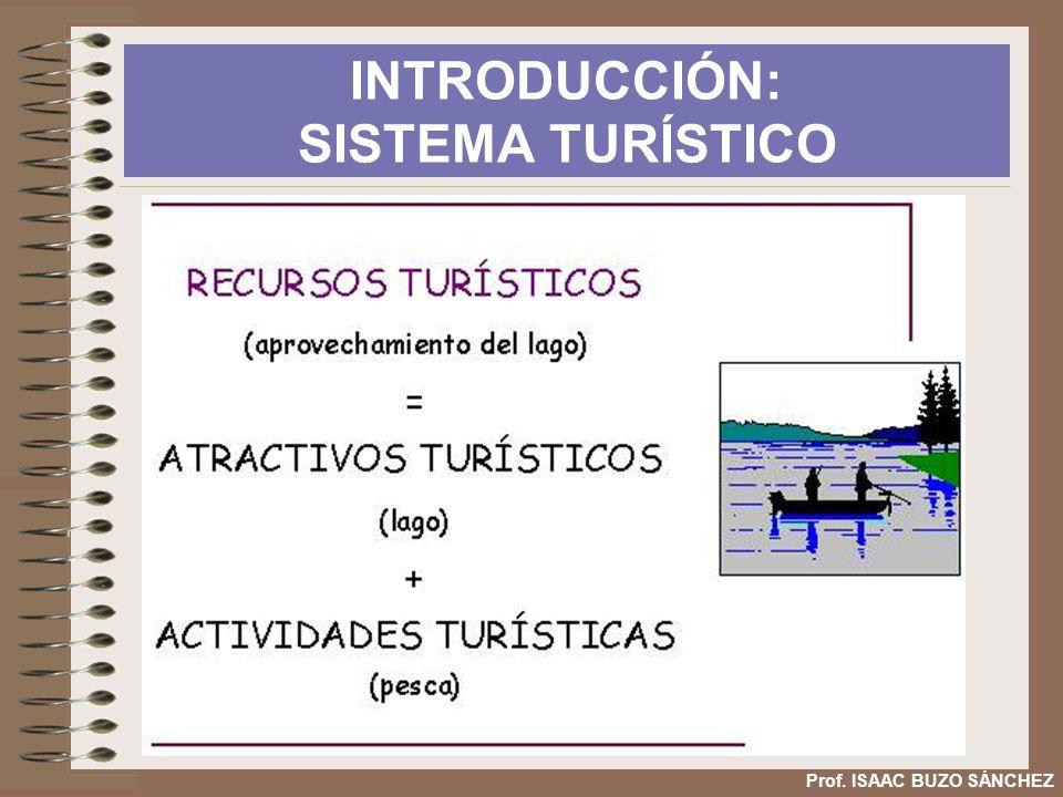 ÁREAS TURÍSTICAS Y TIPOLOGÍA 1 1 1 2 3 1.Turismo de Sol y Playa: Litoral Mediterráneo y Suratlántico, Canarias y Baleares.