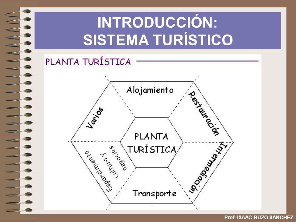 INTRODUCCIÓN: SISTEMA TURÍSTICO Prof. ISAAC BUZO SÁNCHEZ