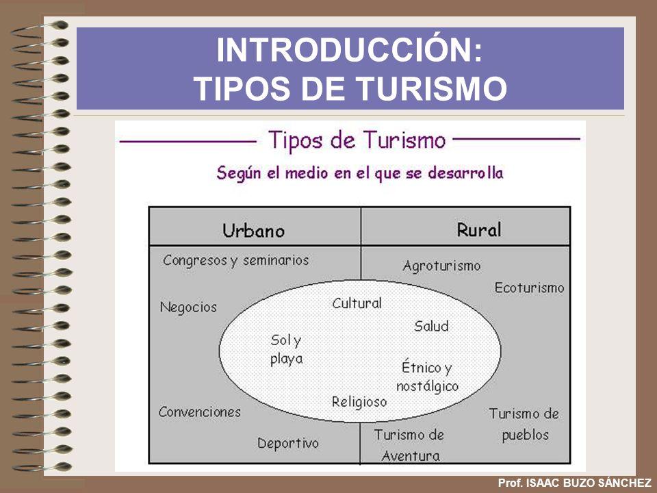 FACTORES DEL DESARROLLO TURÍSTICO ESPAÑOL Prof.