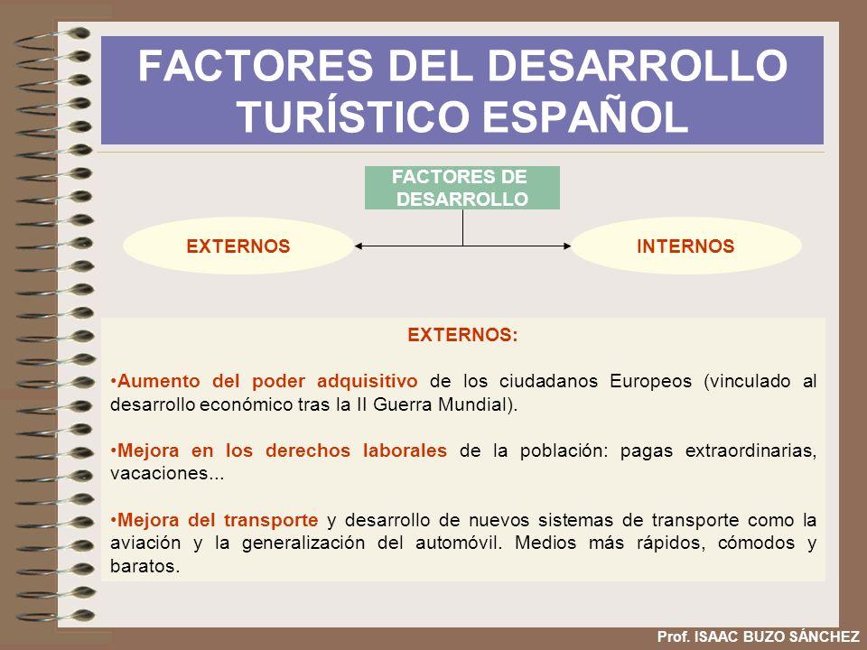 FACTORES DEL DESARROLLO TURÍSTICO ESPAÑOL Prof. ISAAC BUZO SÁNCHEZ EXTERNOS: Aumento del poder adquisitivo de los ciudadanos Europeos (vinculado al de