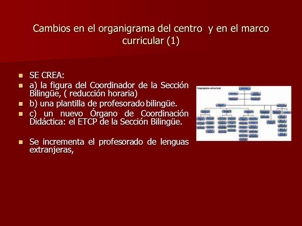 Cambios en el organigrama del centro y en el marco curricular (1) SE CREA: SE CREA: a) la figura del Coordinador de la Sección Bilingüe, ( reducción h