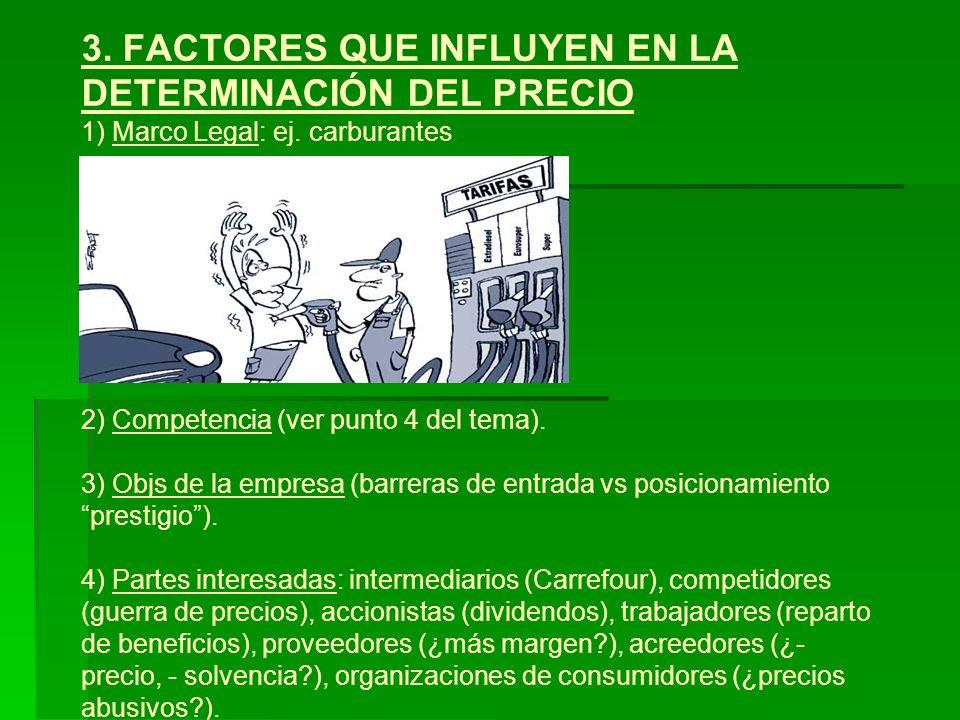 3. FACTORES QUE INFLUYEN EN LA DETERMINACIÓN DEL PRECIO 1) Marco Legal: ej. carburantes 2) Competencia (ver punto 4 del tema). 3) Objs de la empresa (