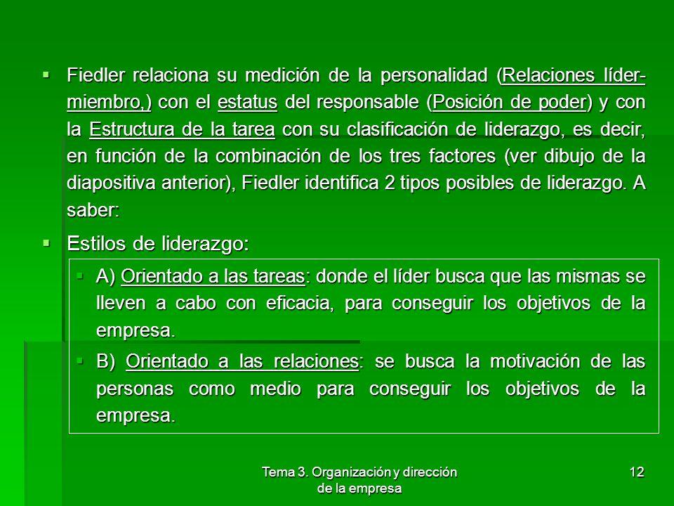 Tema 3. Organización y dirección de la empresa 11 1.2 Liderazgo (Liderazgo orientado a la tarea o a la persona: Teoría de Fiedler) Fiedler aisló tres