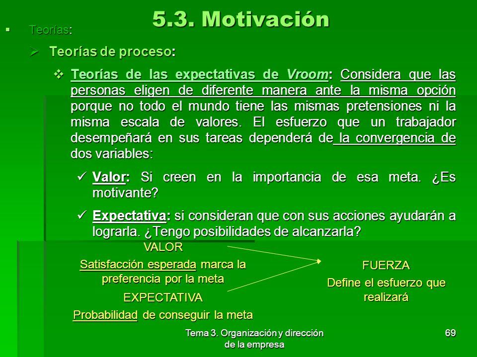 Tema 3. Organización y dirección de la empresa 68 5.3. Motivación Teorías: Teorías: Teorías de proceso: Teorías de proceso: Teorías de McGregor: Sosti