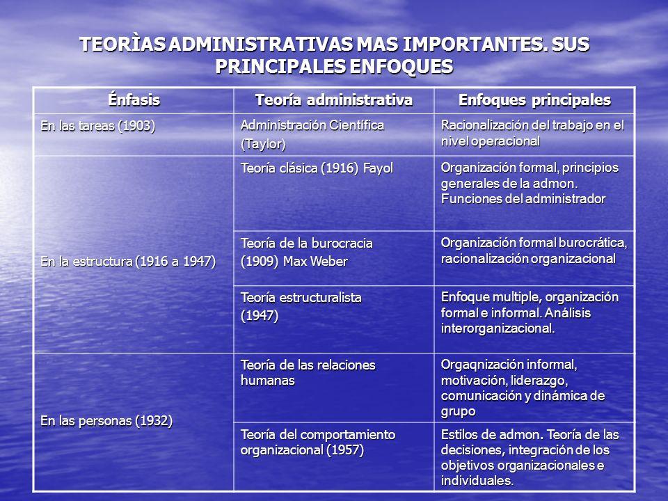 TEORÌAS ADMINISTRATIVAS MAS IMPORTANTES. SUS PRINCIPALES ENFOQUES Énfasis Teoría administrativa Enfoques principales En las tareas (1903) Administraci