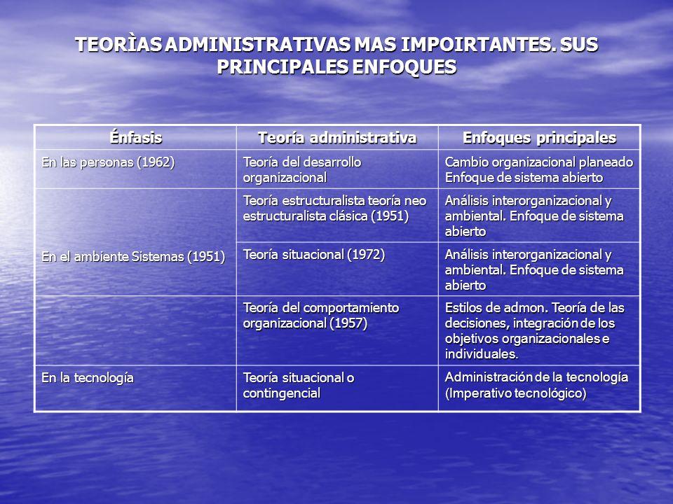 TEORÌAS ADMINISTRATIVAS MAS IMPOIRTANTES. SUS PRINCIPALES ENFOQUES Énfasis Teoría administrativa Enfoques principales En las personas (1962) Teoría de