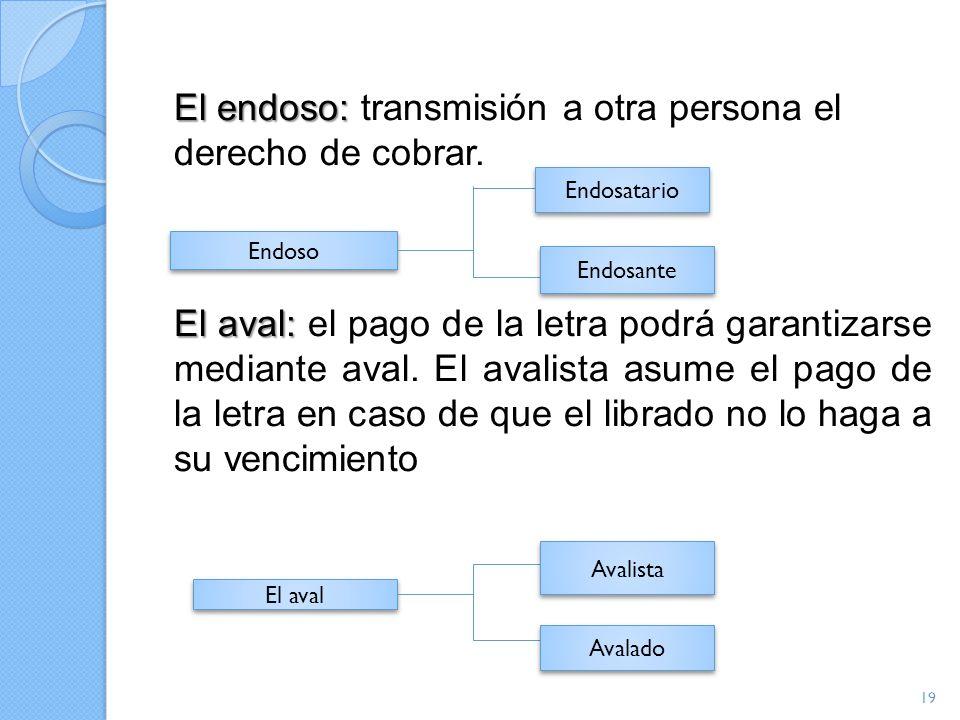 El endoso: El endoso: transmisión a otra persona el derecho de cobrar. El aval: El aval: el pago de la letra podrá garantizarse mediante aval. El aval