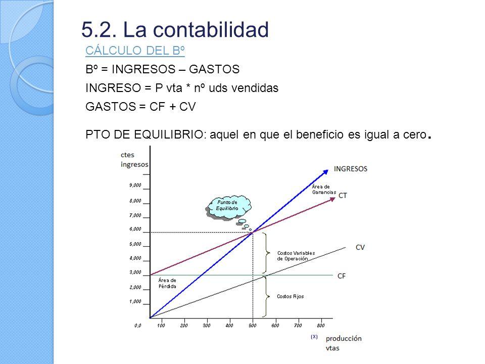 5.2. La contabilidad CÁLCULO DEL Bº Bº = INGRESOS – GASTOS INGRESO = P vta * nº uds vendidas GASTOS = CF + CV PTO DE EQUILIBRIO: aquel en que el benef