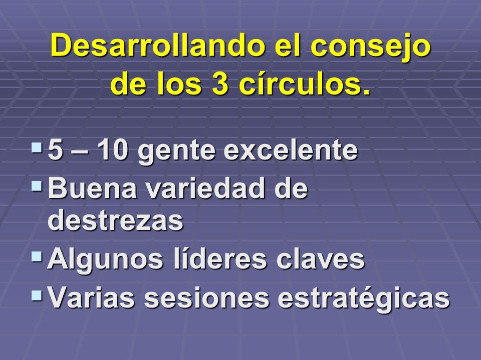 Desarrollando el consejo de los 3 círculos. 5 – 10 gente excelente 5 – 10 gente excelente Buena variedad de destrezas Buena variedad de destrezas Algu