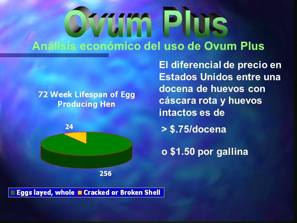 Análisis económico del uso de Ovum Plus El diferencial de precio en Estados Unidos entre una docena de huevos con cáscara rota y huevos intactos es de
