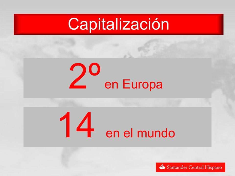 Capitalización 2º en Europa 14 en el mundo