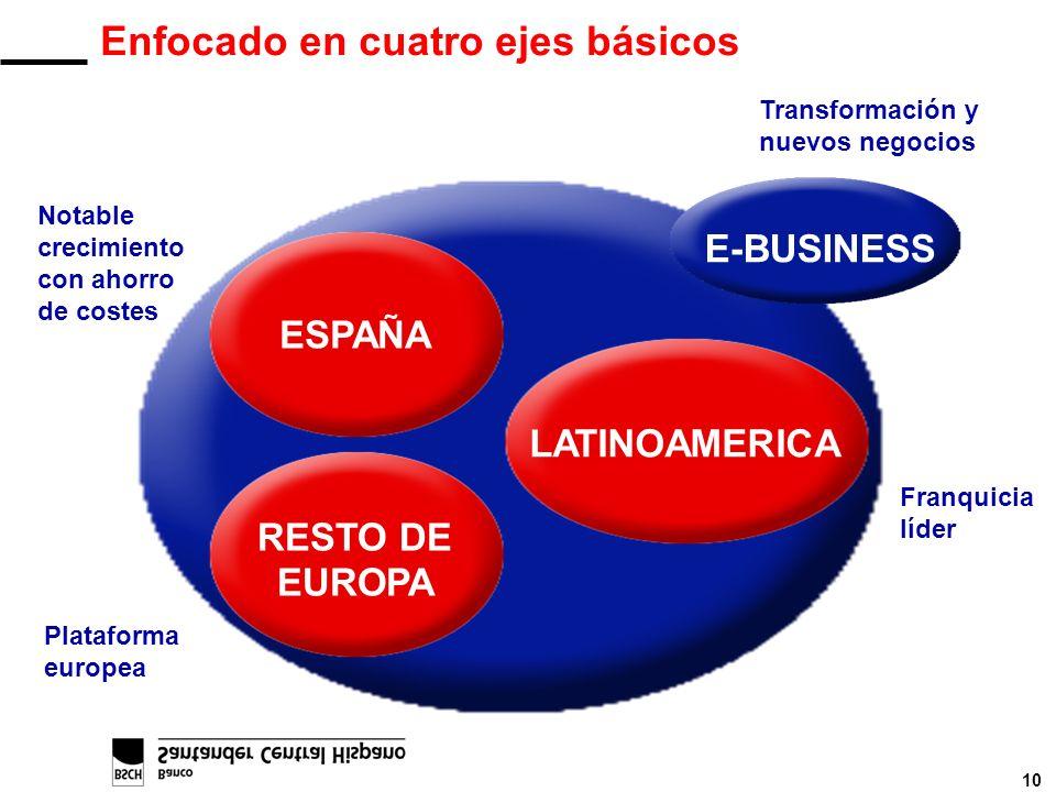 10 Enfocado en cuatro ejes básicos Notable crecimiento con ahorro de costes Plataforma europea Franquicia líder Transformación y nuevos negocios ESPAÑ