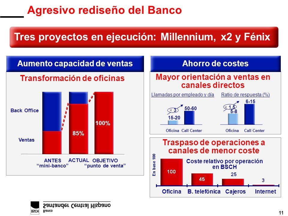 11 Agresivo rediseño del Banco Tres proyectos en ejecución: Millennium, x2 y Fénix Transformación de oficinas Aumento capacidad de ventas Back Office