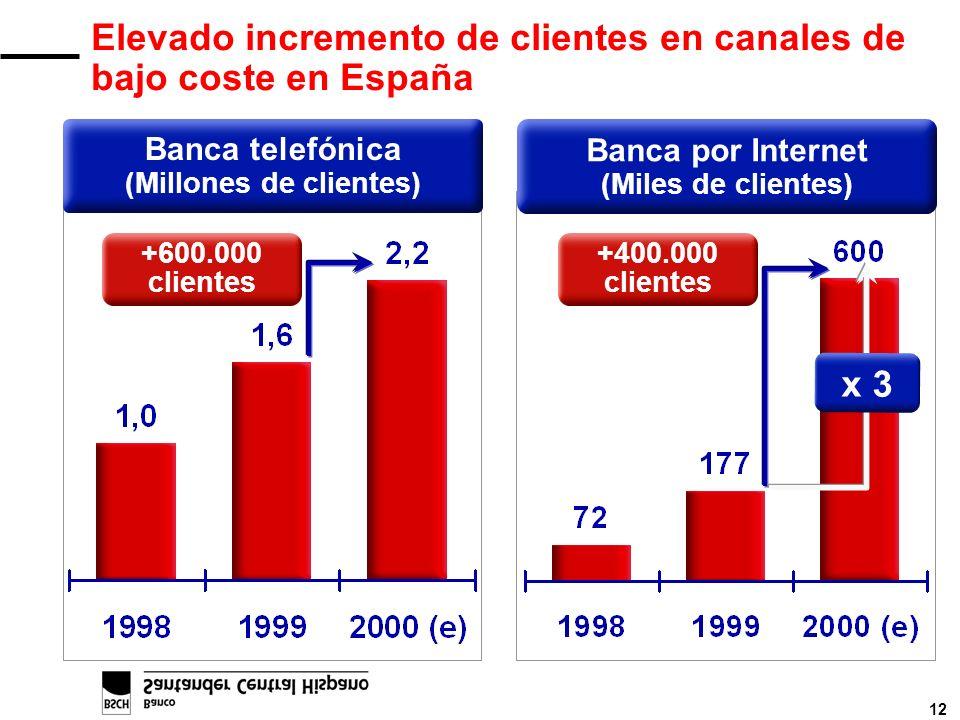 12 Elevado incremento de clientes en canales de bajo coste en España +600.000 clientes +400.000 clientes x 3 Banca por Internet (Miles de clientes) Ba