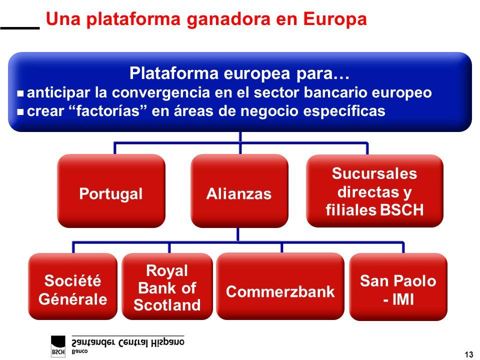13 Commerzbank Royal Bank of Scotland Société Générale San Paolo - IMI Una plataforma ganadora en Europa Portugal Sucursales directas y filiales BSCH