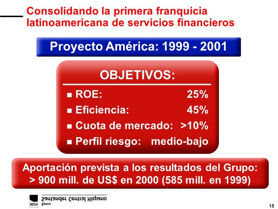 15 Proyecto América: 1999 - 2001 OBJETIVOS: n ROE: 25% n Eficiencia:45% n Cuota de mercado:>10% n Perfil riesgo:medio-bajo Aportación prevista a los r