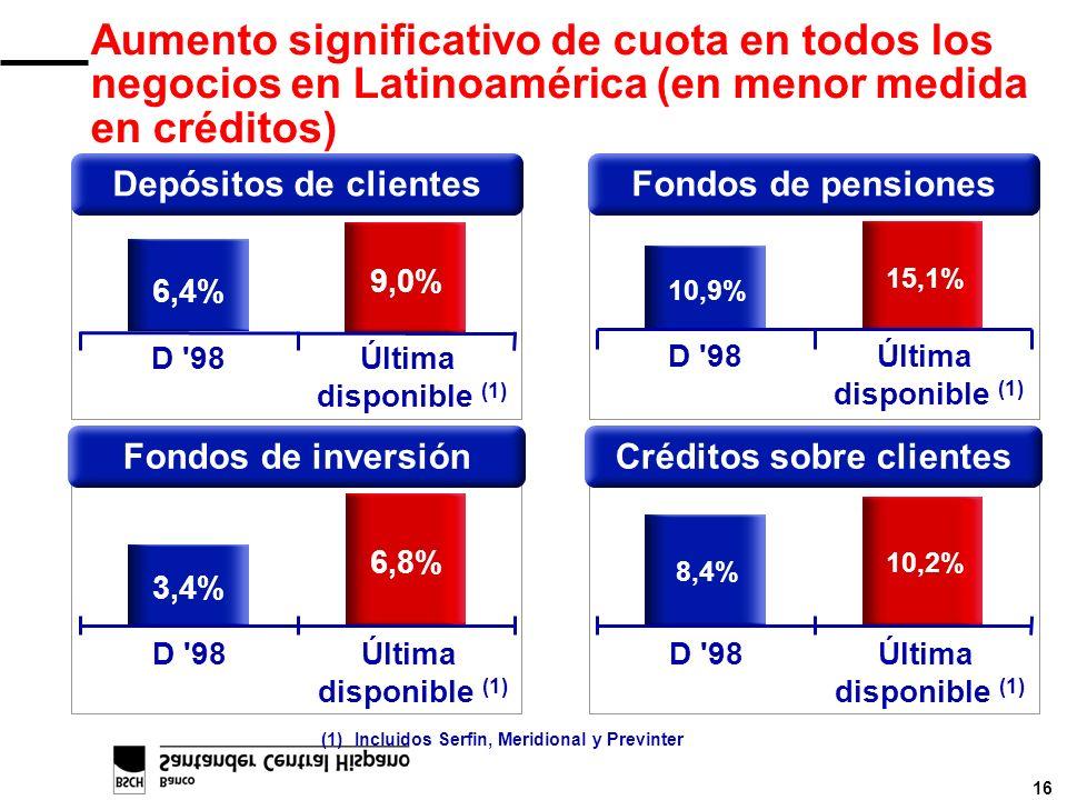 16 Aumento significativo de cuota en todos los negocios en Latinoamérica (en menor medida en créditos) 6,4% 9,0% D '98Última disponible (1) Depósitos