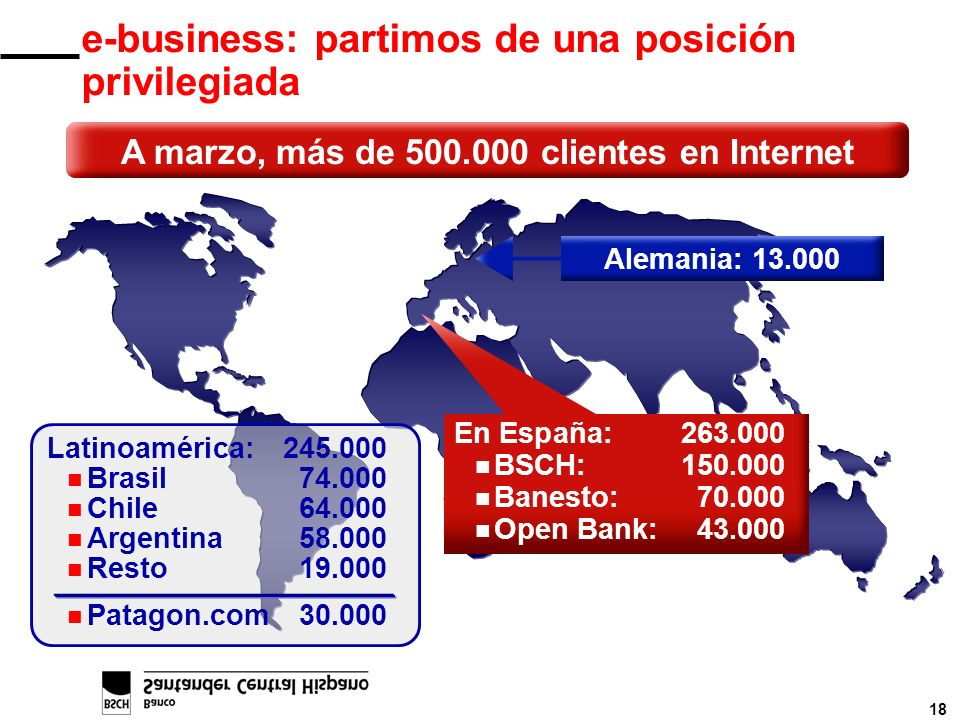 18 e-business: partimos de una posición privilegiada Alemania: 13.000 En España:263.000 n BSCH:150.000 n Banesto:70.000 n Open Bank:43.000 Latinoaméri