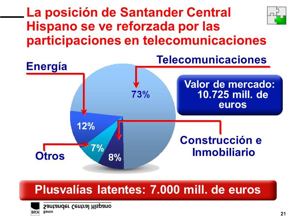 21 Telecomunicaciones Energía Construcción e Inmobiliario Otros Valor de mercado: 10.725 mill. de euros La posición de Santander Central Hispano se ve