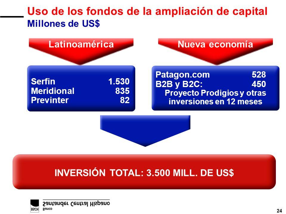 24 INVERSIÓN TOTAL: 3.500 MILL. DE US$ Uso de los fondos de la ampliación de capital Millones de US$ Serfin1.530 Meridional835 Previnter82 Patagon.com