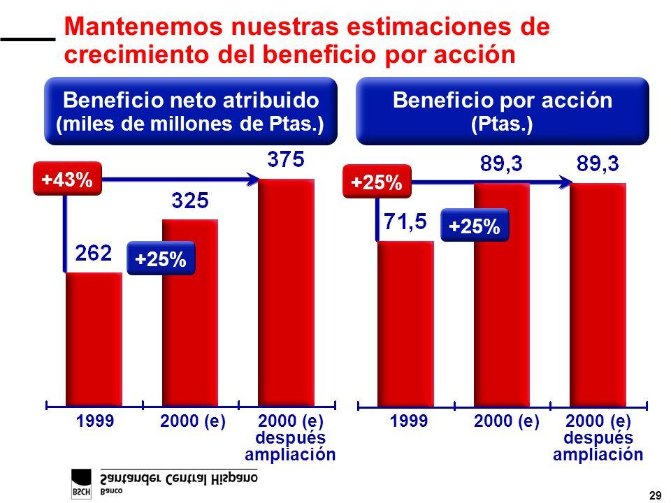 29 Mantenemos nuestras estimaciones de crecimiento del beneficio por acción Beneficio por acción (Ptas.) Beneficio neto atribuido (miles de millones de Ptas.) +43% +25% 19992000 (e)2000 (e)19992000 (e)2000 (e) despuésdespués ampliaciónampliación +25%