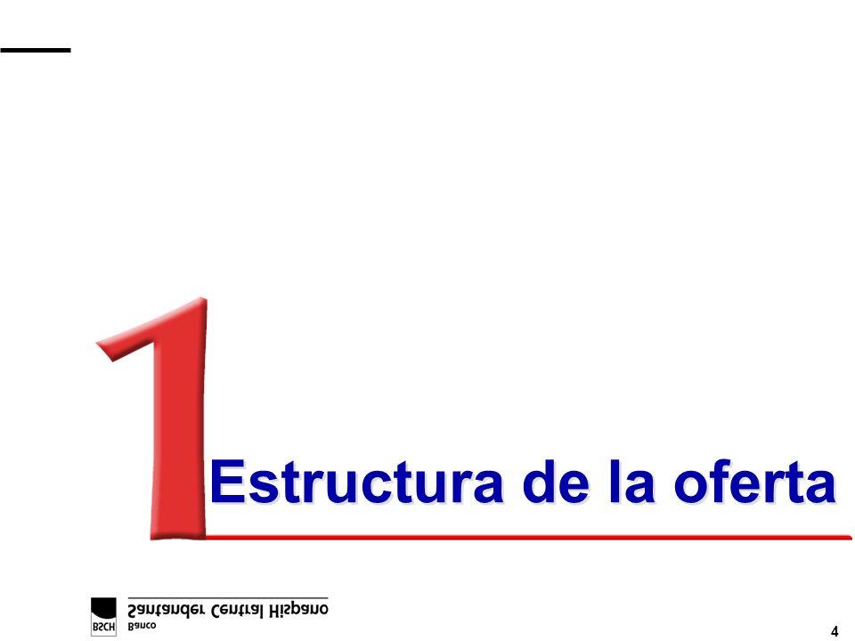 4 Estructura de la oferta
