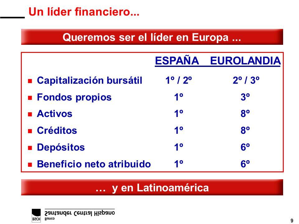 9 Queremos ser el líder en Europa... ESPAÑAEUROLANDIA n Capitalización bursátil 1º / 2º 2º / 3º n Fondos propios 1º3º n Activos 1º8º n Créditos 1º8º n