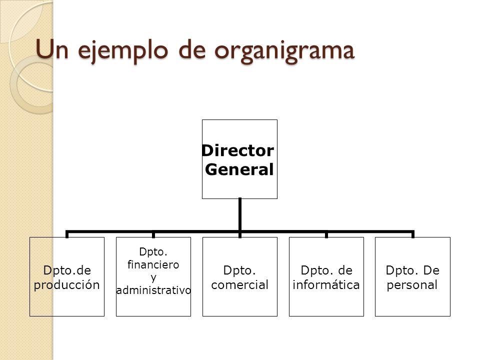 Un ejemplo de organigrama Director General Dpto.de producción Dpto.