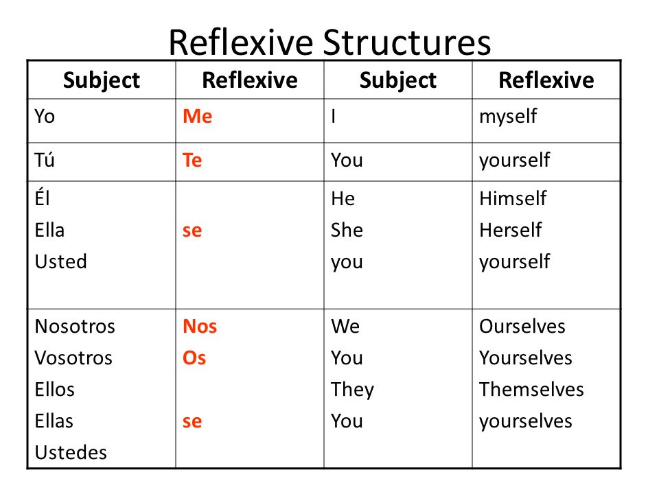 Reflexive Structures SubjectReflexiveSubjectReflexive YoMeImyself TúTeYouyourself Él Ella Usted se He She you Himself Herself yourself Nosotros Vosotr