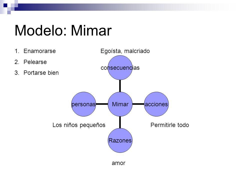 Modelo: Mimar Mimar consecuenciasaccionesRazonespersonas amor Permitirle todo Egoísta, malcriado Los niños pequeños 1.Enamorarse 2.Pelearse 3.Portarse