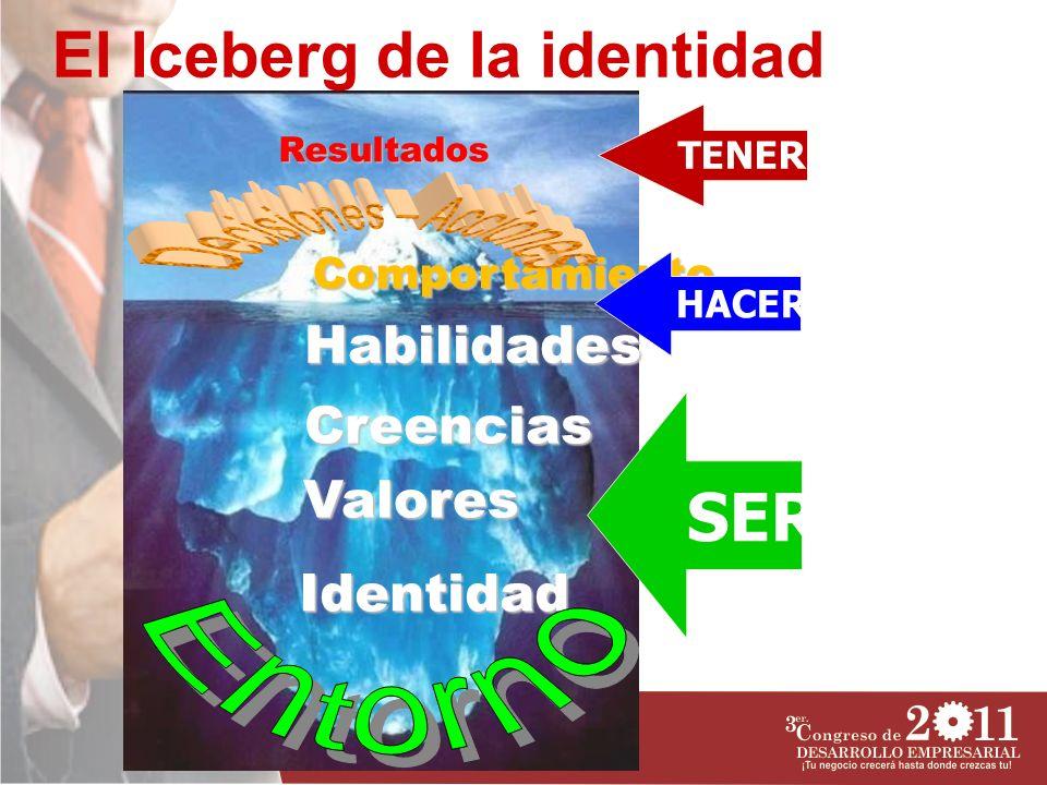 Identidad Habilidades Creencias Valores Comportamiento Resultados TENER HACER SER El Iceberg de la identidad