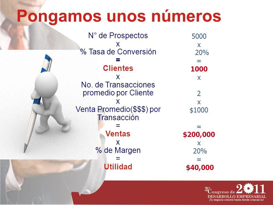 Pongamos unos números N° de Prospectos x % Tasa de Conversión = Clientes x No. de Transacciones promedio por Cliente x Venta Promedio($$$) por Transac