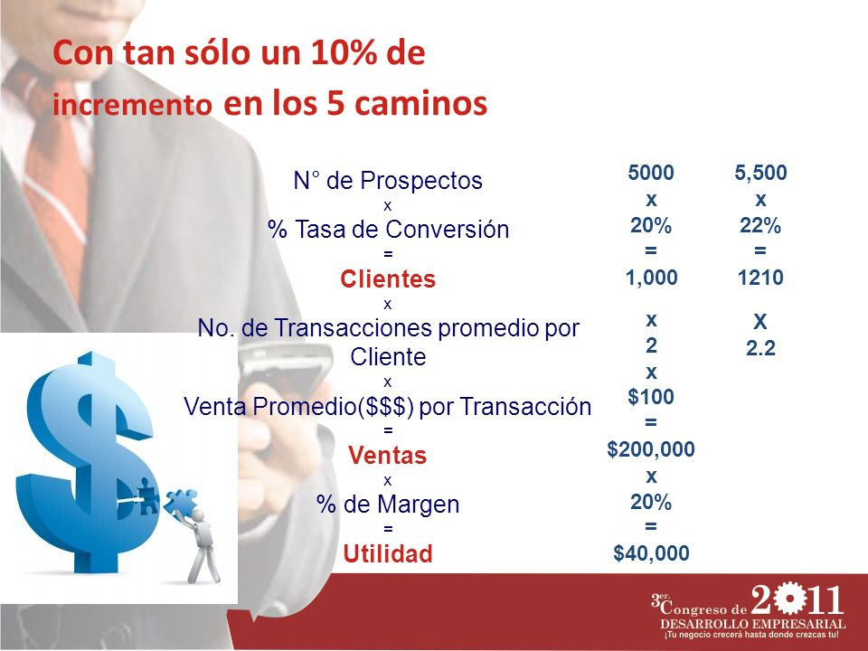 Con tan sólo un 10% de incremento en los 5 caminos N° de Prospectos x % Tasa de Conversión = Clientes x No. de Transacciones promedio por Cliente x Ve