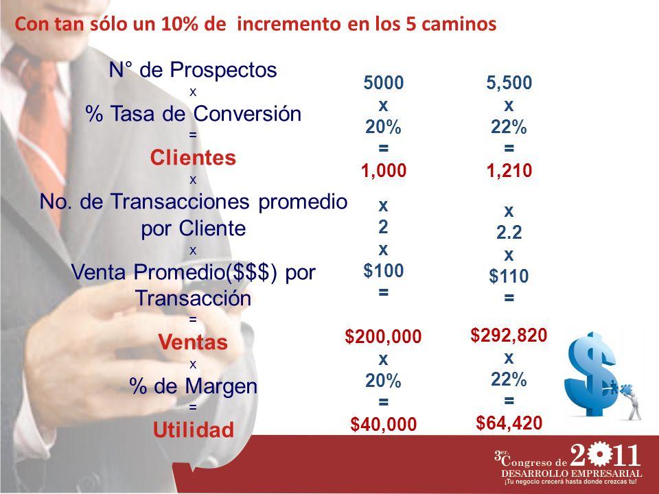 N° de Prospectos x % Tasa de Conversión = Clientes x No. de Transacciones promedio por Cliente x Venta Promedio($$$) por Transacción = Ventas x % de M