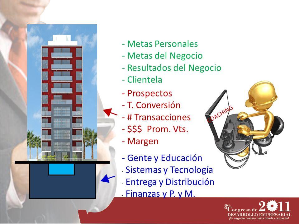 - Prospectos - T. Conversión - # Transacciones - $$$ Prom. Vts. - Margen - Gente y Educación - Sistemas y Tecnología - Entrega y Distribución - Finanz