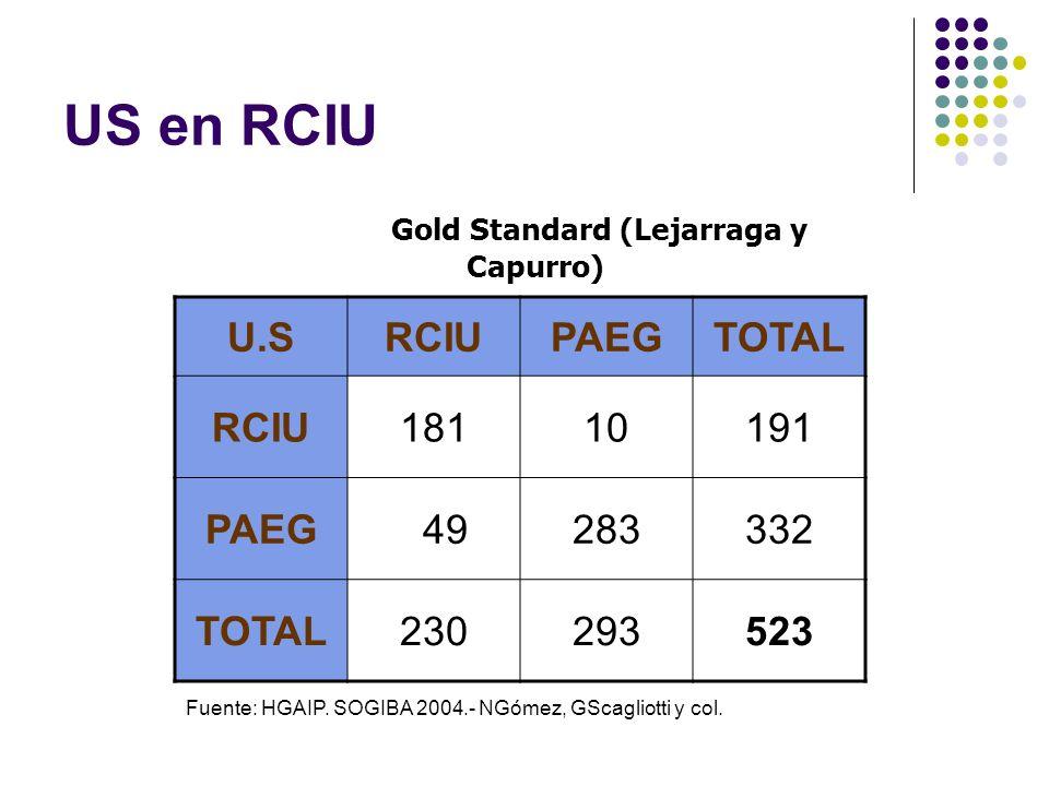 US en RCIU Gold Standard (Lejarraga y Capurro) U.SRCIUPAEGTOTAL RCIU18110191 PAEG 49283332 TOTAL230293523 Fuente: HGAIP. SOGIBA 2004.- NGómez, GScagli