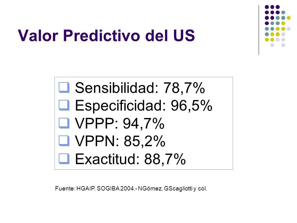 Sensibilidad: 78,7% Especificidad: 96,5% VPPP: 94,7% VPPN: 85,2% Exactitud: 88,7% Valor Predictivo del US Fuente: HGAIP. SOGIBA 2004.- NGómez, GScagli