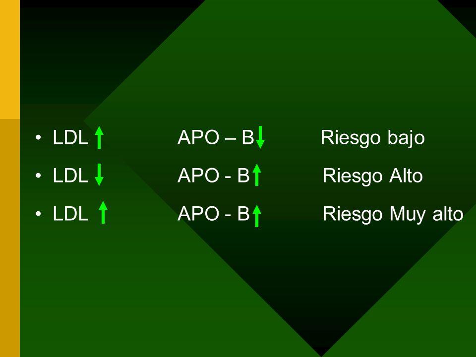 LDLAPO – BRiesgo bajo LDL APO - B Riesgo Alto LDL APO - B Riesgo Muy alto