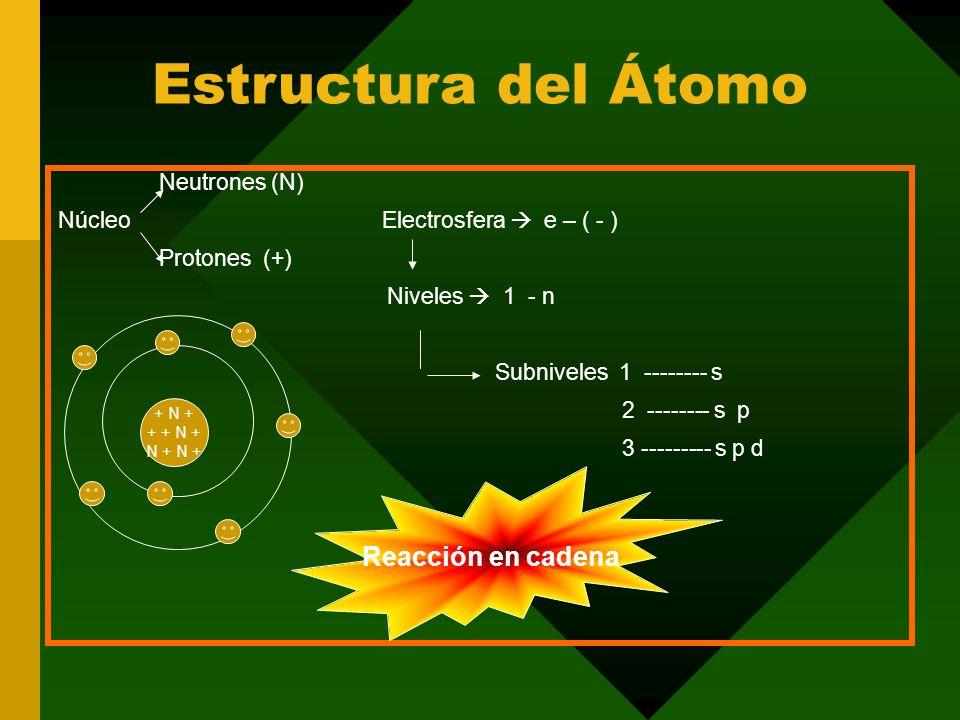 Estructura del Átomo Neutrones (N) Núcleo Electrosfera e – ( - ) Protones (+) Niveles 1 - n Subniveles 1 -------- s 2 -------- s p 3 --------- s p d + N + + + N + N + Reacción en cadena