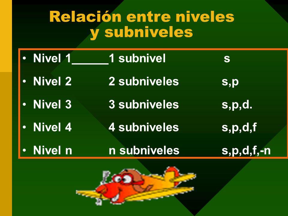 Relación entre niveles y subniveles Nivel 11 subnivels Nivel 22 subniveles s,p Nivel 33 subniveles s,p,d.