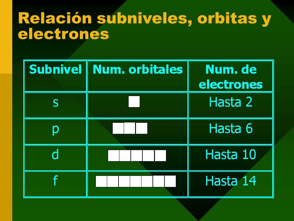 Relación entre niveles y subniveles Nivel 11 subnivels Nivel 22 subniveles s,p Nivel 33 subniveles s,p,d. Nivel 44 subniveles s,p,d,f Nivel nn subnive