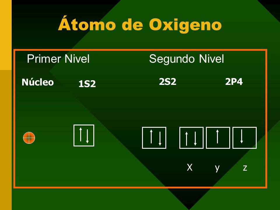 Átomo de Oxigeno Primer Nivel Segundo Nivel Núcleo 1S2 2S2 2P4 X y z