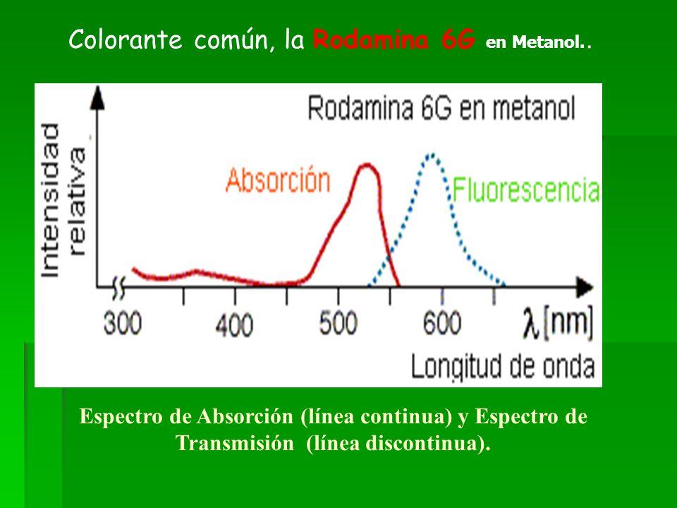 Espectro de Absorción (línea continua) y Espectro de Transmisión (línea discontinua). Colorante común, la Rodamina 6G en Metanol..